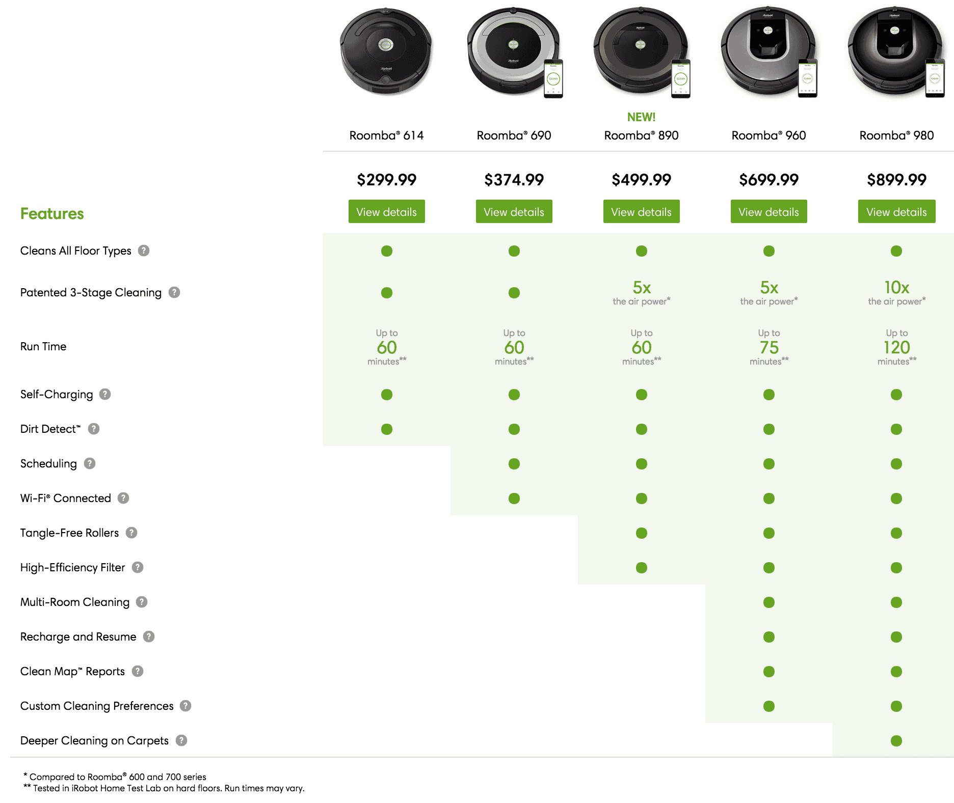 Reviews And Comparison Of The Best Roomba Models Induced Info