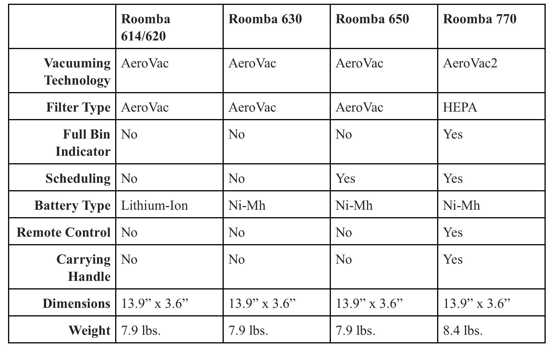 Roomba 614 Comparison Chart