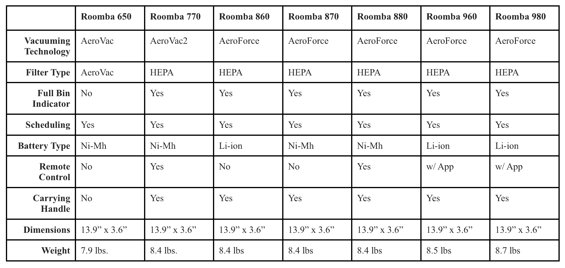Roomba 860 Comparative Chart