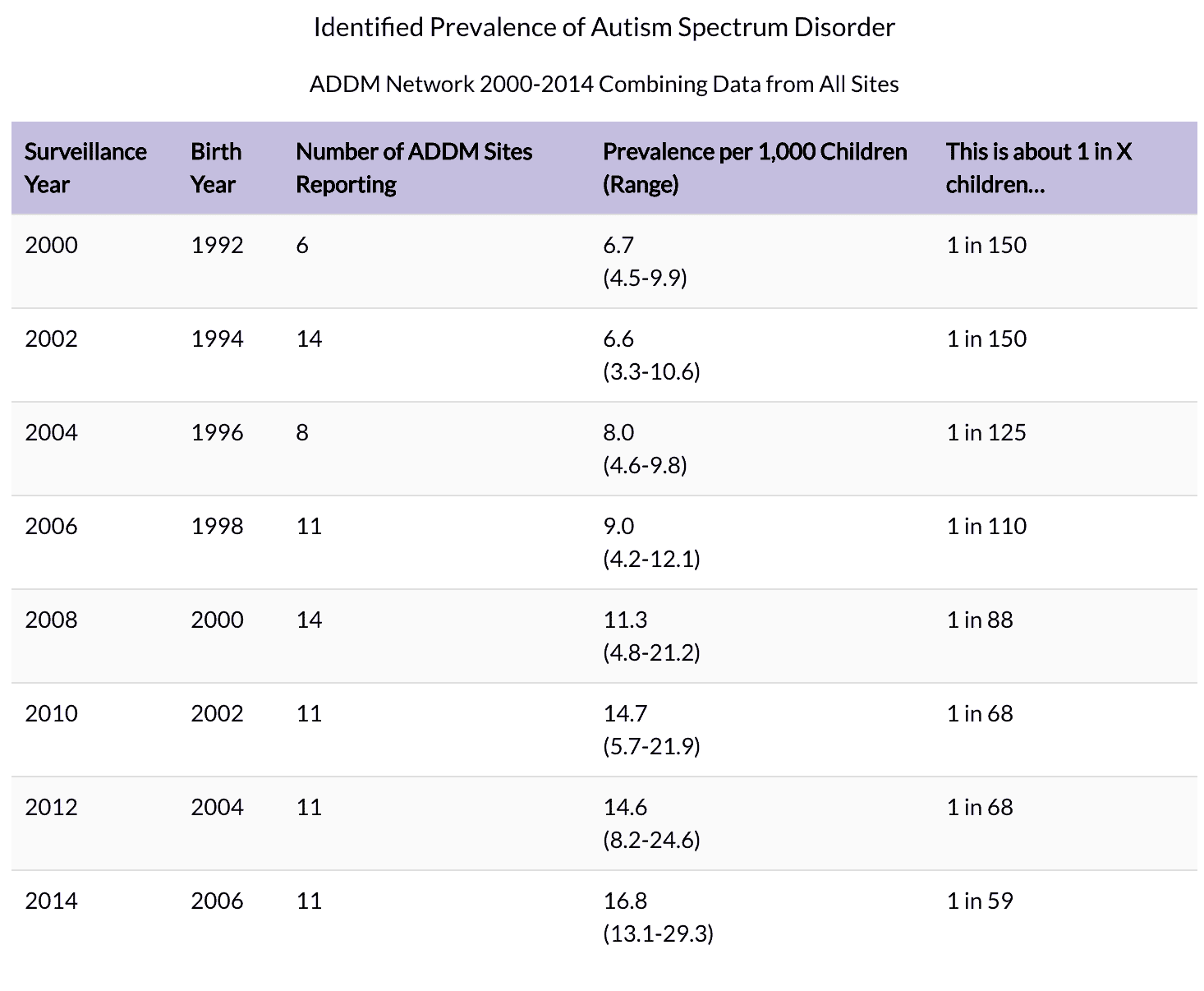 ASD Statistics