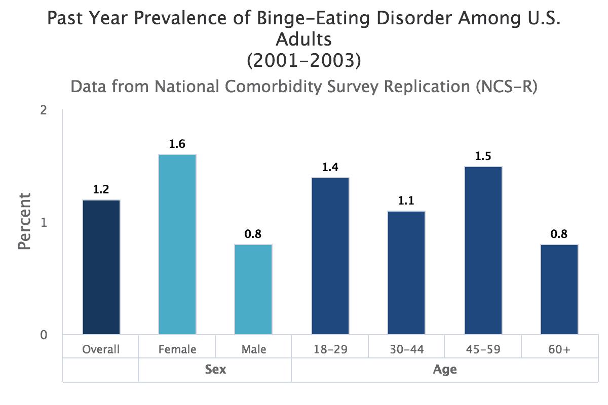 Bing Eating Prevalence